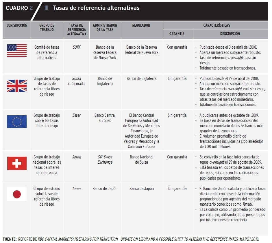 """Tasas de Referencia publicado en BCRP, revista """"Moneda"""" 2018"""