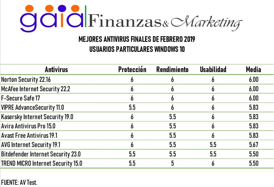 Los mejores antivirus del 2019 bajar antivirus gratis en español