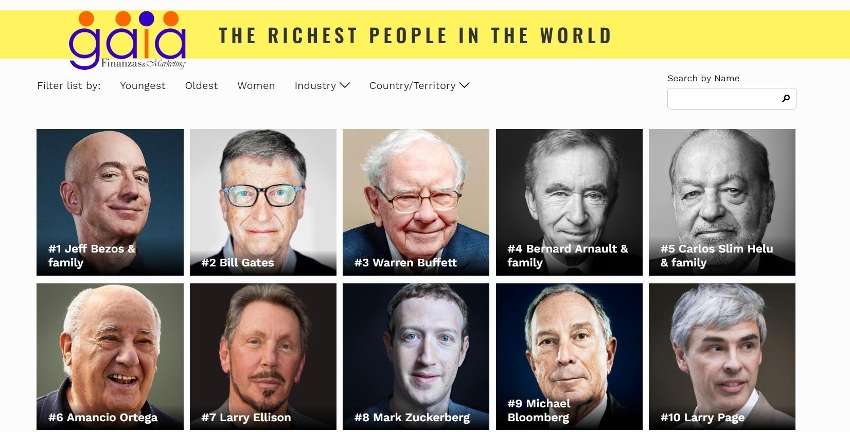 Los hombres más ricos del mundo 2019 - 2020 segun forbes gaia servicios