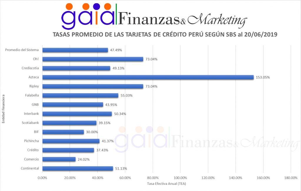 Tasas promedio de las tarjetas de crédito de Perú 2019