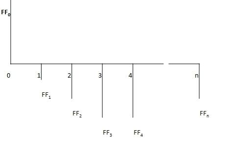 Flujo de caja esquema lineal
