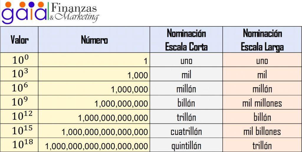 tabla de millones billones trillones