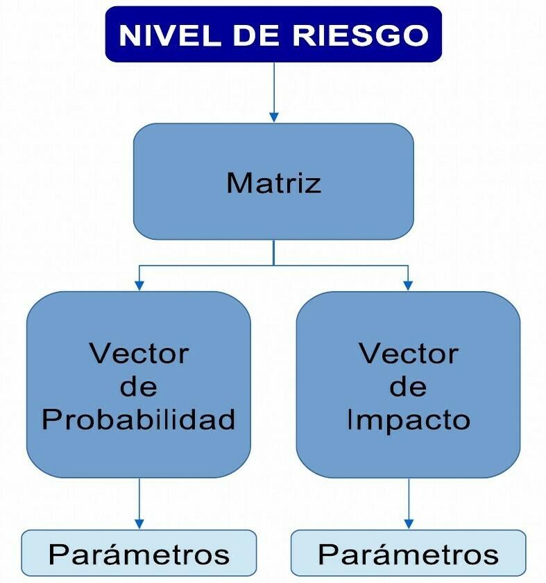 Nivel de riesgo: Vector de probabilidad y vector de impacto en una matriz de riesgo o matriz iper