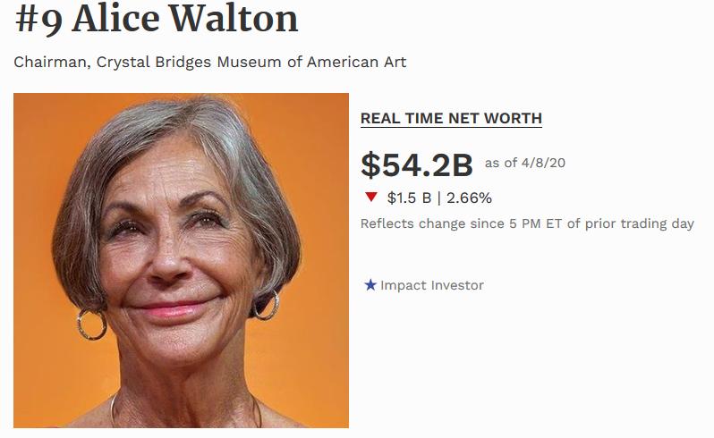 Alice Walton novena persona mas adinerada del mundo 2020 segun la revista forbes. Mujer más adinerada del mundo 2020 forbes