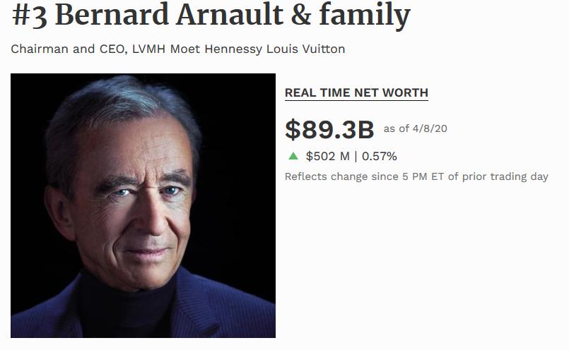 Bernard Arnault es el tercer hombre más rico del mundo 2020 segun la revista forbes