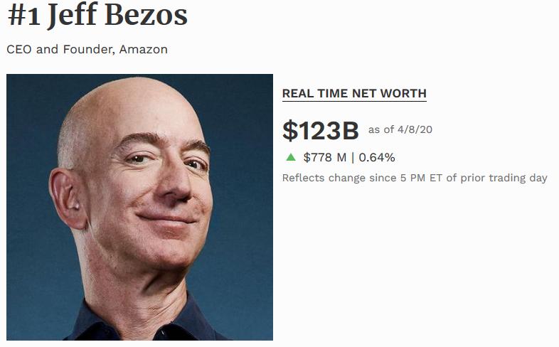 Jeff Bezos es el hombre más rico del mundo 2020 según la revista forbes