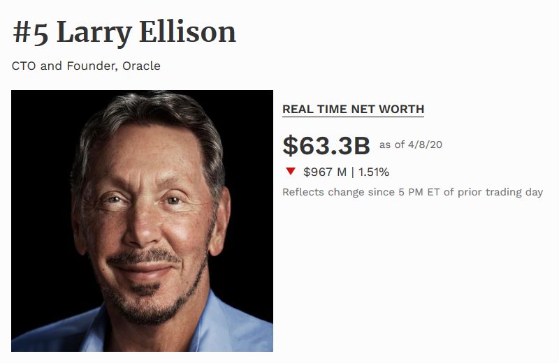 Larry Ellison es el quinto hombre más rico del mundo 2020 segun forbes
