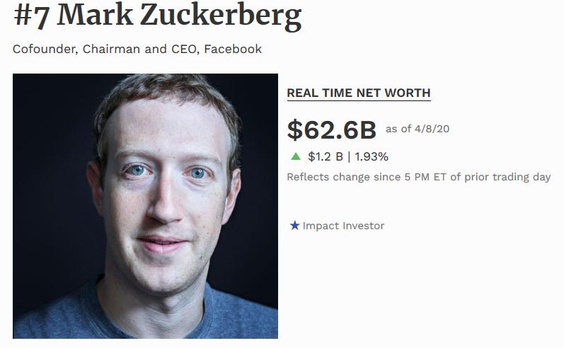 Mark Zuckerberg es el septimo hombre más rico del mundo 2020 según la revista forbes