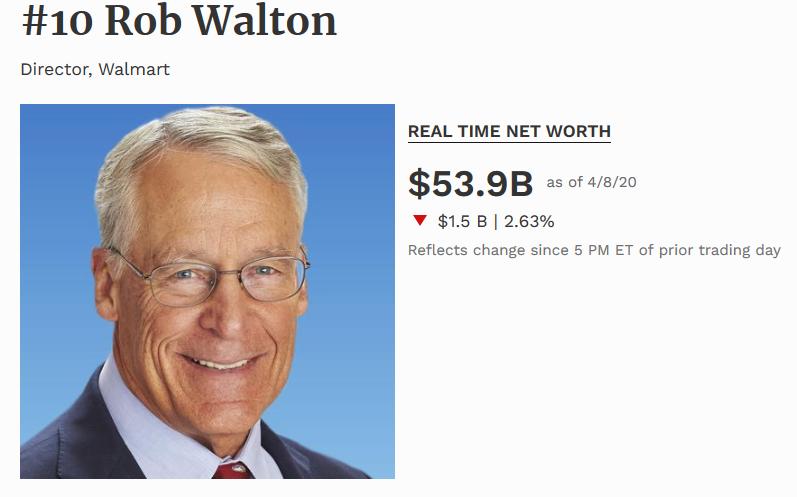 Rob Walton decimo hombre más rico del mundo 2020 según la revista Forbes