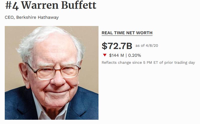 Warren Buffett es el cuarto hombre más rico del mundo 2020 segun la revista forbes